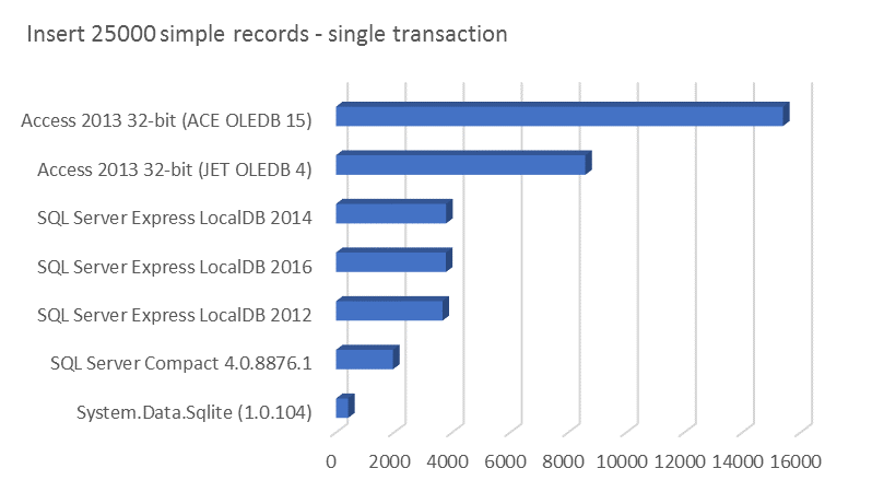Insert 25000 simple records - single transaction
