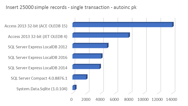 Insert 25000 simple records - single transaction - autoinc pk