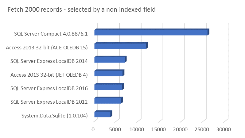 Fetch 2000 records - selected by a non indexed field