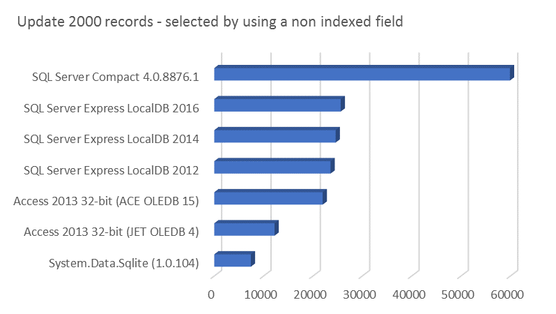 Update 2000 records - selected by non indexed field