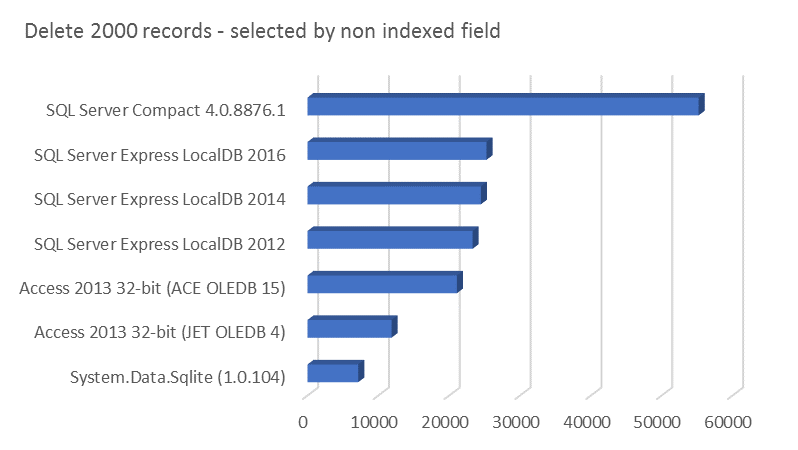 Delete 2000 records - selected by non indexed field